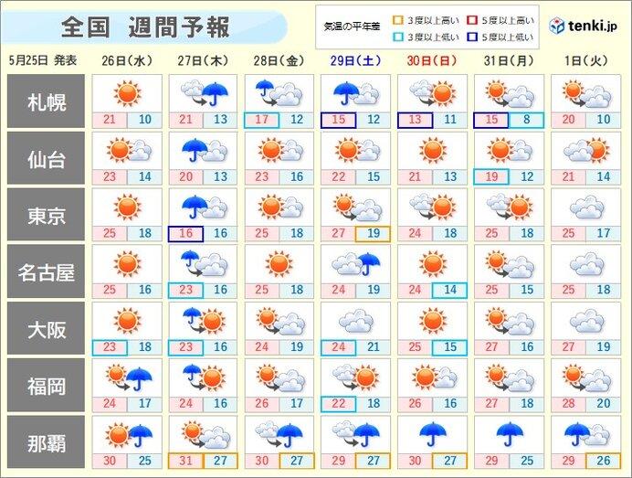 週間天気 晴れる日もあるが 27日は荒れた天気も
