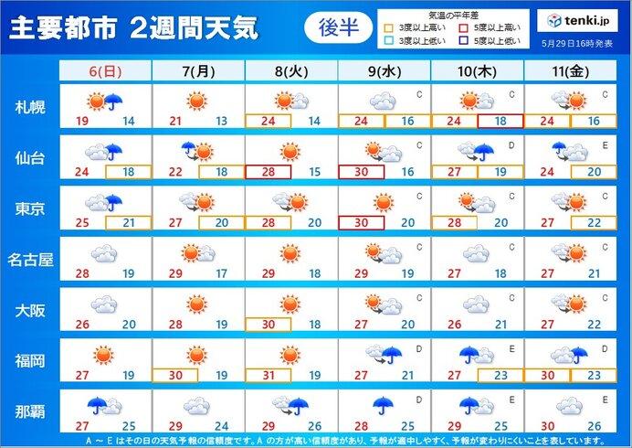 6月6日~11日の天気傾向