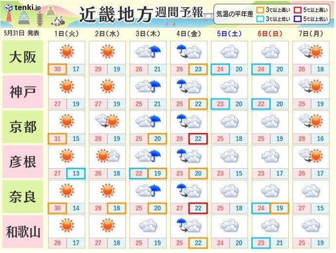 水曜日はムシムシとした暑さに 木曜日と金曜日は雨