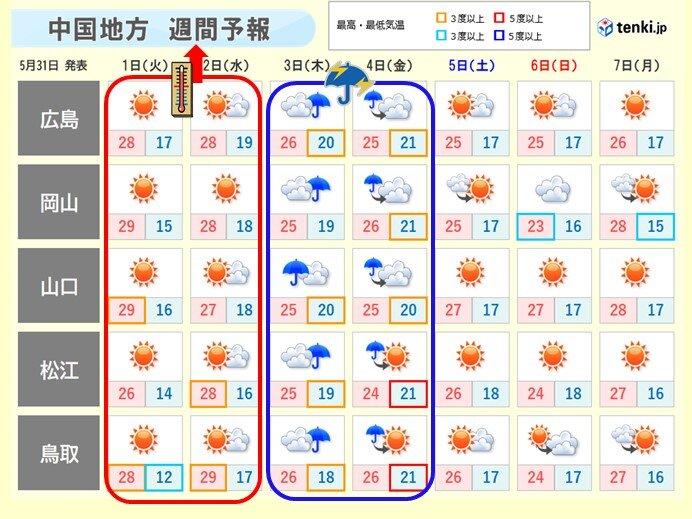 中国地方 天気は数日の周期で変わる 今週前半は暑さ、木曜から金曜は大雨に注意を
