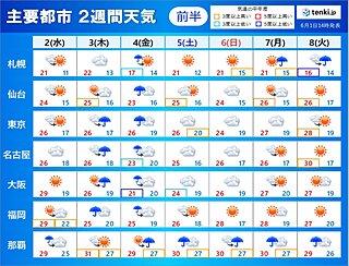 2週間天気 3日~4日は大雨・大荒れの恐れ 5日~6日は前線の活動が活発に