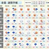 週間天気 3日~4日は非常に激しい雨や横殴りの雨に
