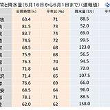 梅雨のない北海道 長雨と日照不足に関する気象情報