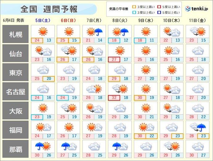 週間天気 メリハリのある梅雨が続く 晴天は真夏日急増