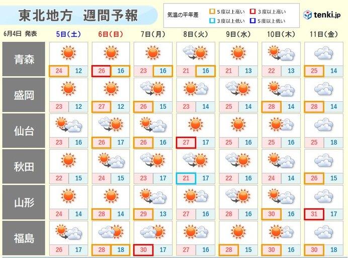 土日は日差し戻る 日中は30℃近くまで上がる所も