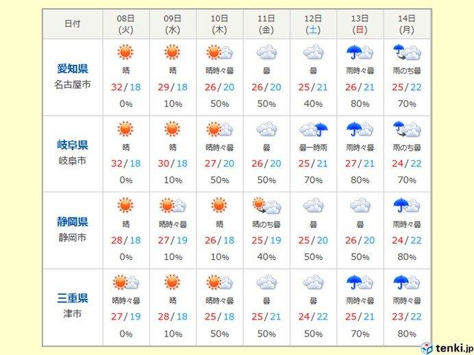東海地方 今週前半は厳しい暑さ