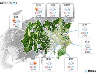 関東 土日もスッキリせず その先 次第に晴れて気温上昇 30度超えも 暑さに注意