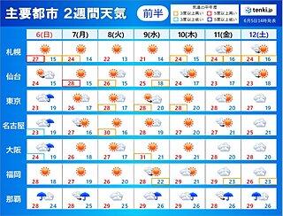 「2週間天気」来週は晴れて7月並みの暑さも 関東甲信の梅雨入り遅れる見通し