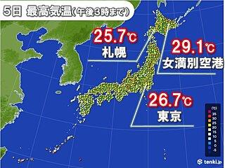北日本 今年1番の暑さ 北海道は真夏日一歩手前の所も
