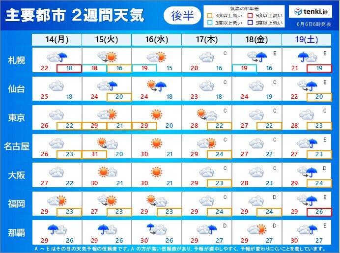 【14日月曜~19日土曜】昼間だけでなく 朝晩も気温が高い
