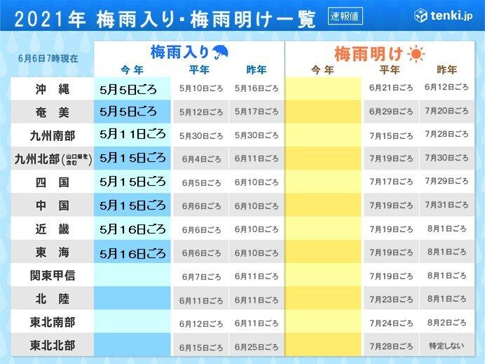 「梅雨入りを決める条件」関東甲信・北陸・東北南部・東北北部の梅雨入りは?