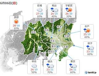 関東地方 きょう6日は広く雨 その先 晴れて気温がグンと上昇 暑さ対策を