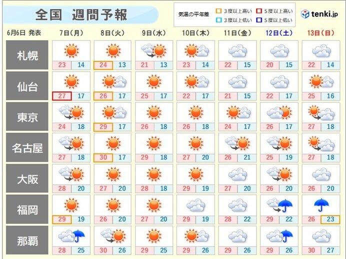8日(火)以降 日差しが少ない日でも気温は高め