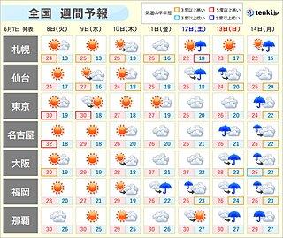 週間 しばらくは広く晴れ 真夏日地点が増加 金曜以降は曇りや雨で蒸し暑く