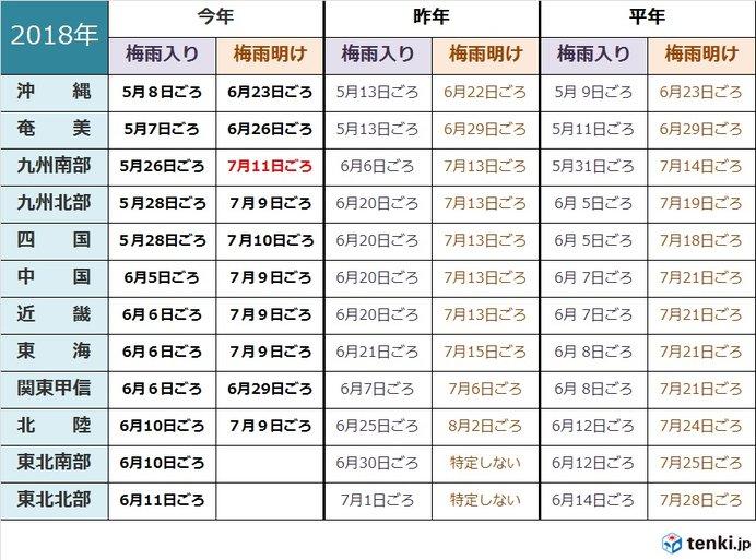 九州南部も梅雨明け 平年より早く