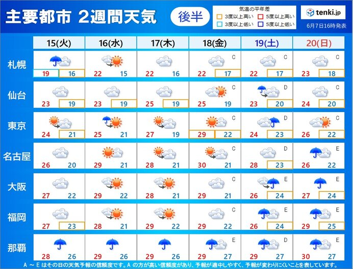 15日(火)~20日(日) 天気周期変化