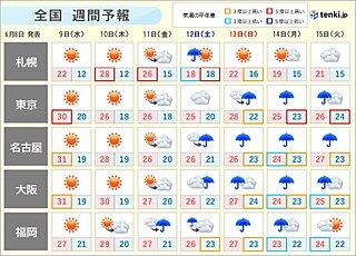 週間 晴れのち雨 暑い日が多い