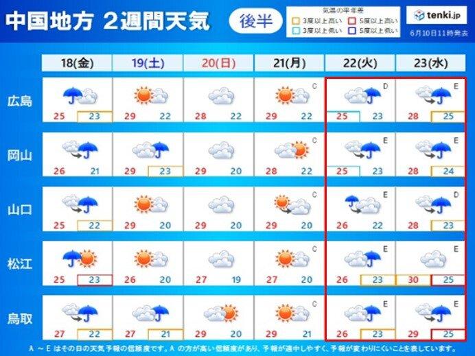 18日(金)~23日(水)の天気