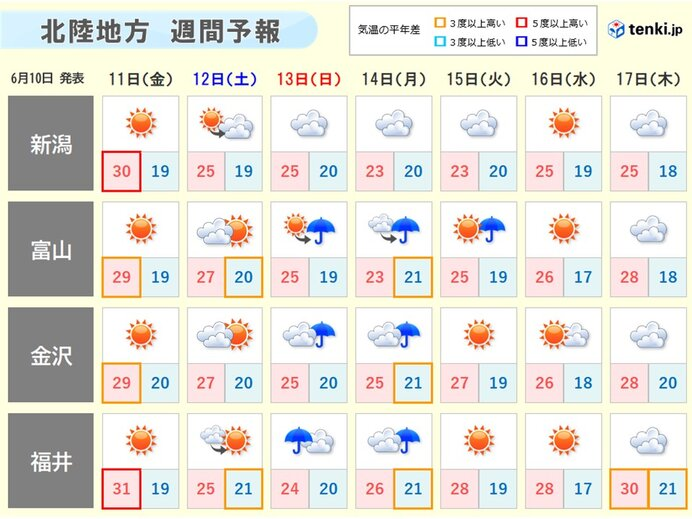 12日(土)は雲が広がる 13日(日)から14日(月)は雨の降る所も