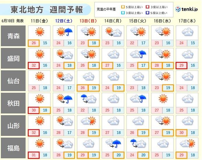 東北 あす11日も真夏日続出 熱中症に十分注意