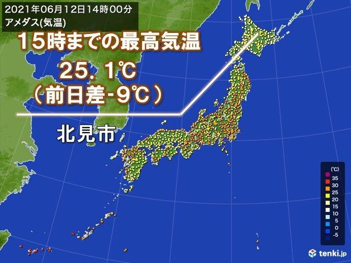 北海道で気温きのうよりダウン 13日(日)は九州より北海道が暑い 30℃予想も