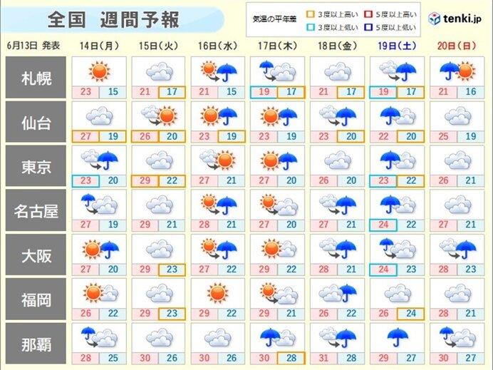 週間予報 関東甲信~東北の梅雨入りはどうなる? 日差しが少ない日も蒸し暑い