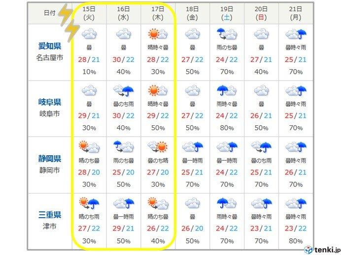 木曜(17日)まで大気の状態が不安定