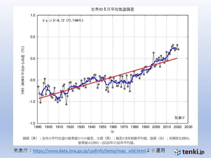 5月の世界の平均気温偏差 統計開始以降、6番目に高い値
