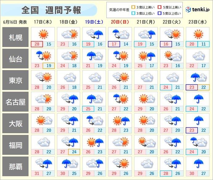 週間 天気が短い周期で変化 金曜日から土曜日は広い範囲で雨 蒸し暑さが続く