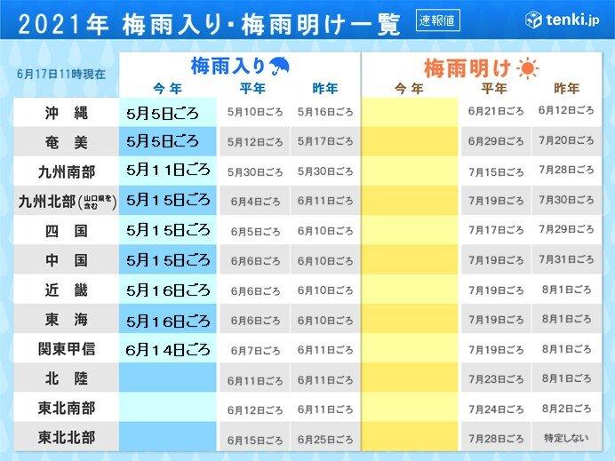 関東甲信・東海や沖縄・奄美 梅雨時の大雨のおそれ