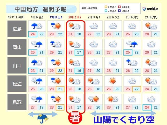 中国地方 あす金曜日は朝から傘の出番 週末は暑さと天気の急変に注意を