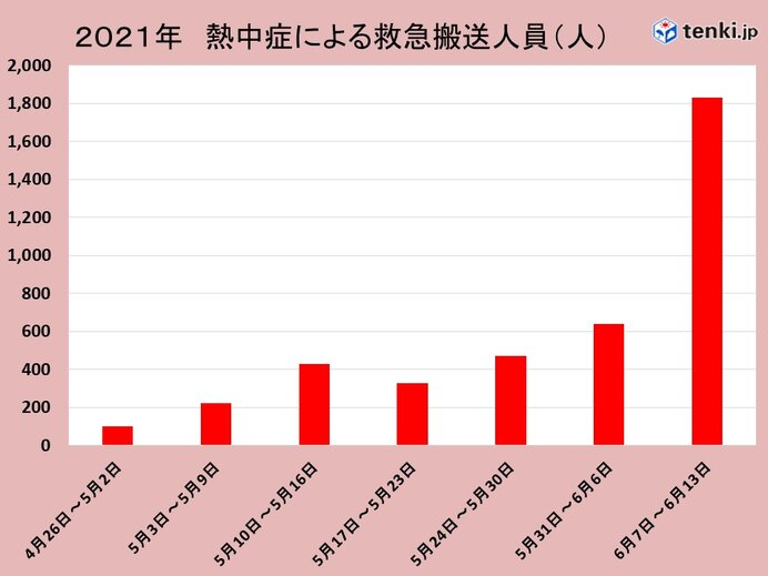熱中症による救急搬送人員 先週は増加 同時期ではここ5年間で最も多く