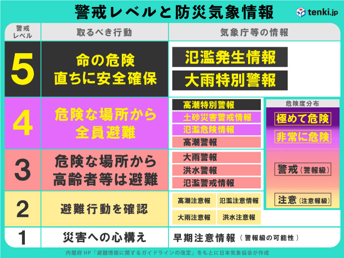 大雨警戒レベルと防災気象情報