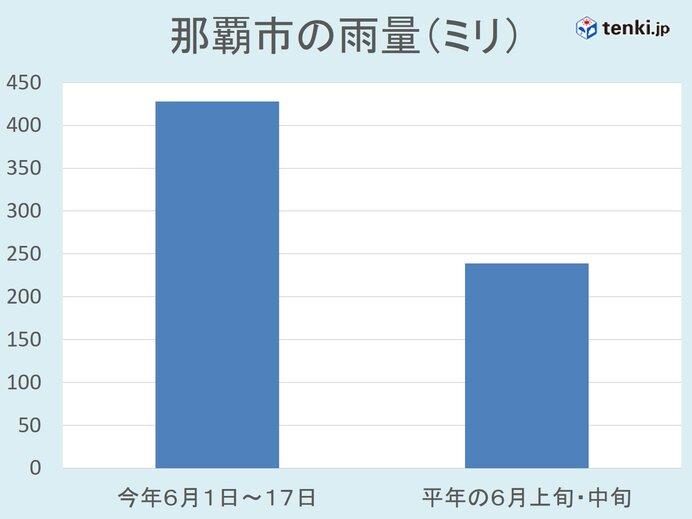 那覇市の6月上旬・中旬の雨量 14年ぶり400ミリ超 沖縄の梅雨明けはまだ先に