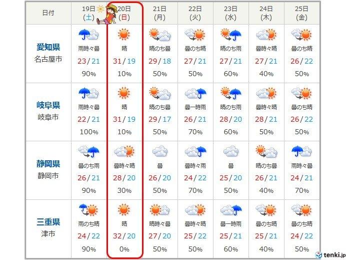 日曜日は晴れて厳しい暑さ