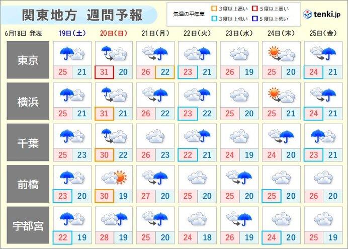 来週は梅雨寒の日も?