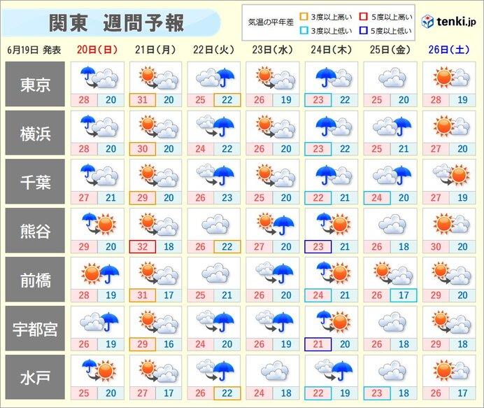 週間天気 21日(月)も日差しの力で気温上昇 その先は雨の日多く