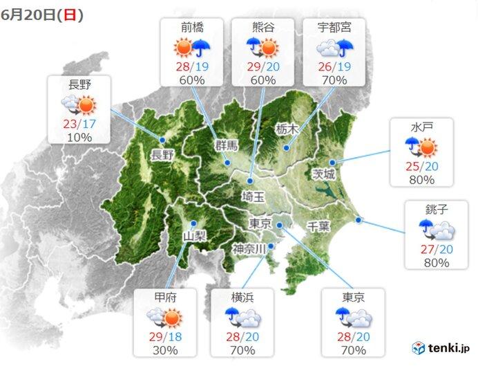 関東 あす20日~21日は日差しあり 気温上昇 30度超えも 暑さ対策を