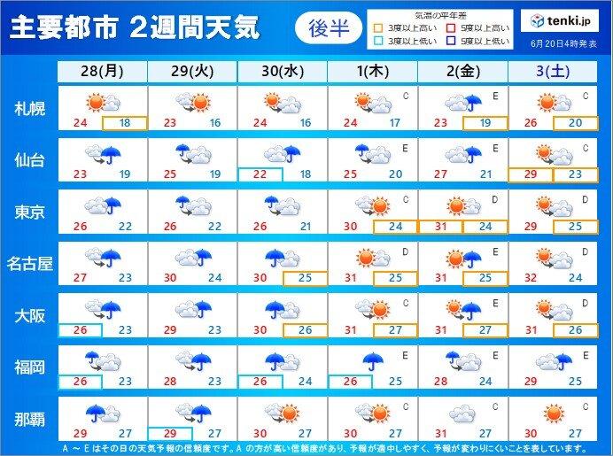 6月28日月曜~7月3日土曜 広く雨 のち 寝苦しい夜