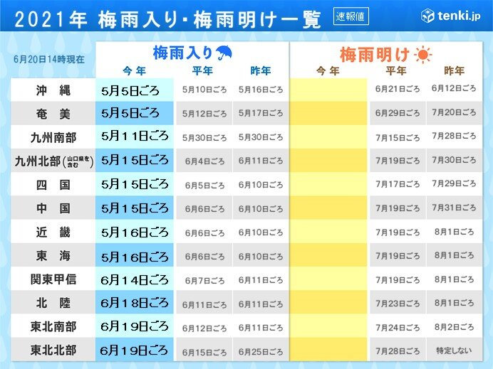 沖縄の梅雨明け 平年より遅れる可能性あり