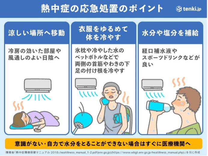 あす21日(月) 九州~東北南部は真夏日の所が多い 猛暑日の所も 熱中症に警戒_画像