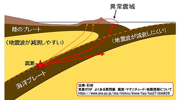 深発地震と異常震域