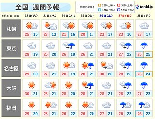 週間 関東中心に梅雨空続く 極端な暑さはない
