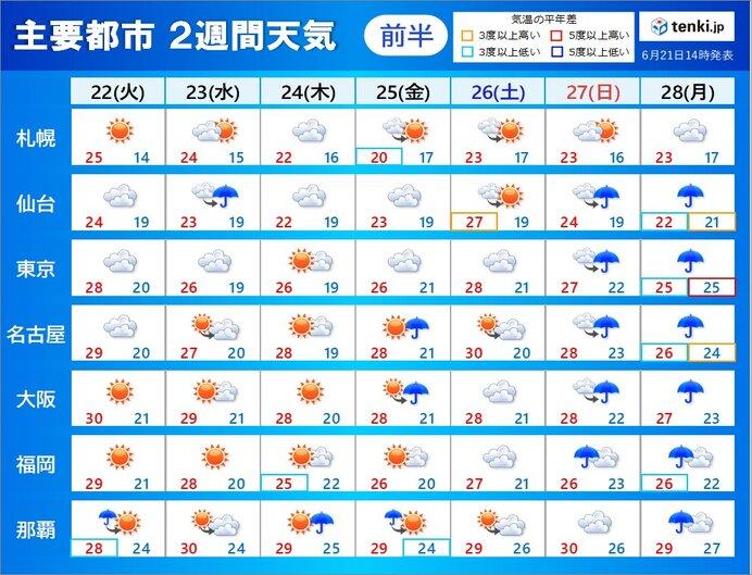22日(火)~28日(月) 梅雨前線が次第に北上