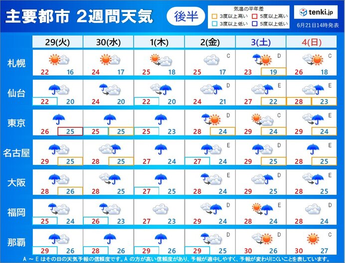 29日(火)~7月4日(日) 梅雨が本格化