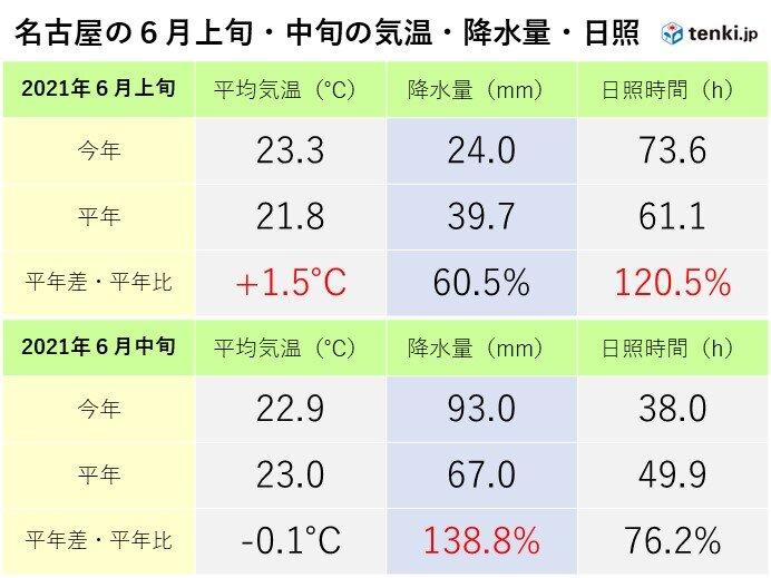 東海地方 6月上旬・中旬の天候