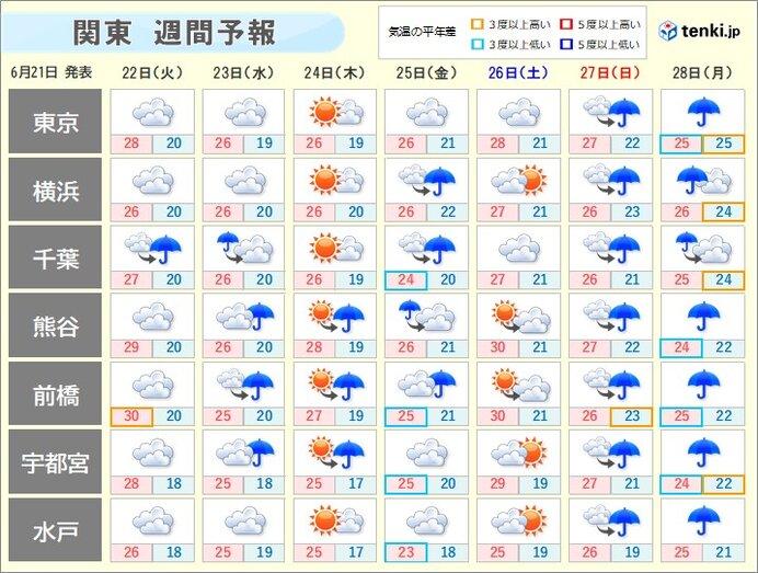 週間天気 27日(日)~28日(月)は広い範囲で雨に