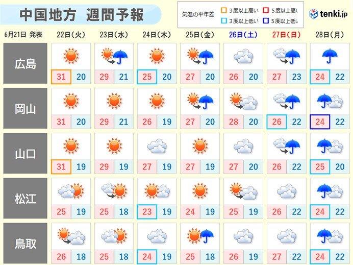 向こう一週間の天気