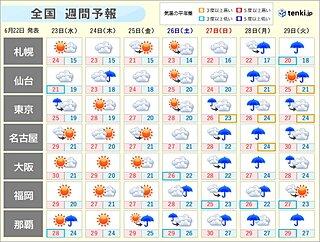 週間 梅雨前線ジワジワ北上 週末から広範囲で雨の日続く