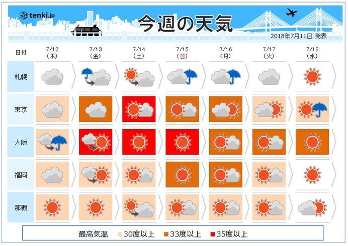 週間 3連休は酷暑 北海道は大雨の恐れ